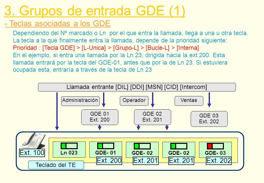 Llamada entrante [DIL] [DDI] [MSN] [CID] [Intercom]